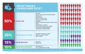 What makes us sick